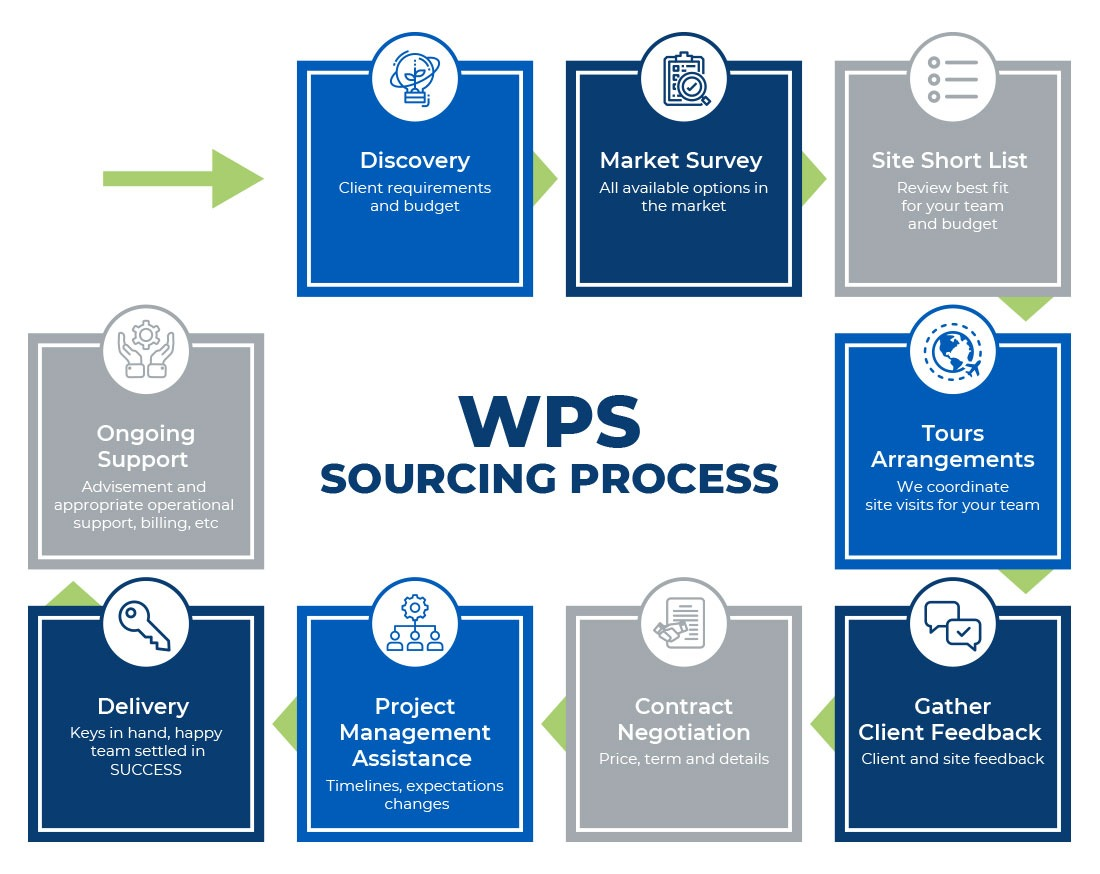 WPS Global Process Infographic